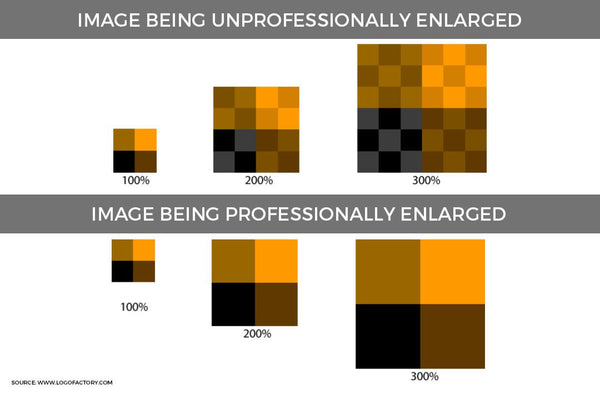 Comparasion of image pixels being enlarged professionally and unprofessionally | Panelwallart.com