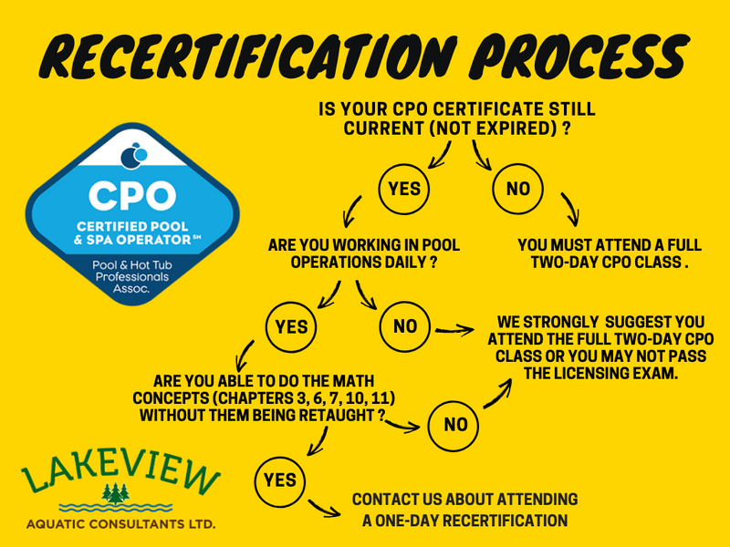 Certified Pool Operator (CPO) Recertification Process