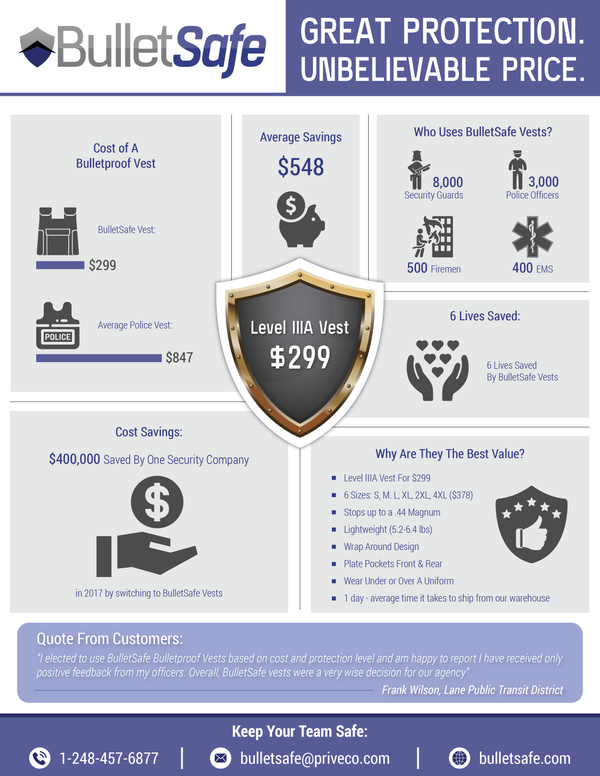 The BulletSafe Infographic