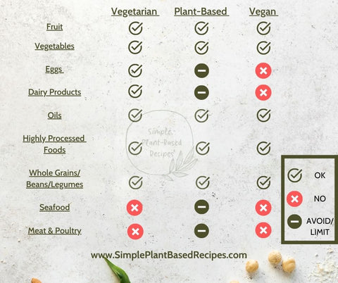 Differences between a plant-based diet vegan lifestyle and vegetarian diet