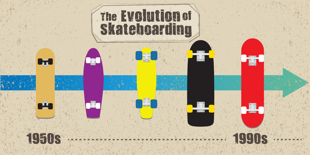 The Evolution of Skateboarding