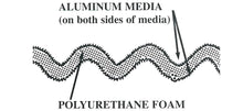 picture shows aluminum media on both sides of polyurethane foam