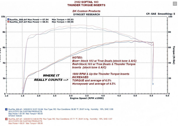 Thunder Torque Inserts 118 For Increased HP & Torque