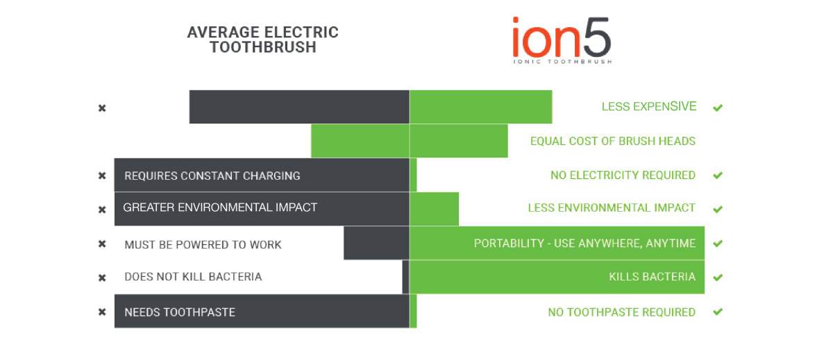 ION5 vs Electric Toothbrush