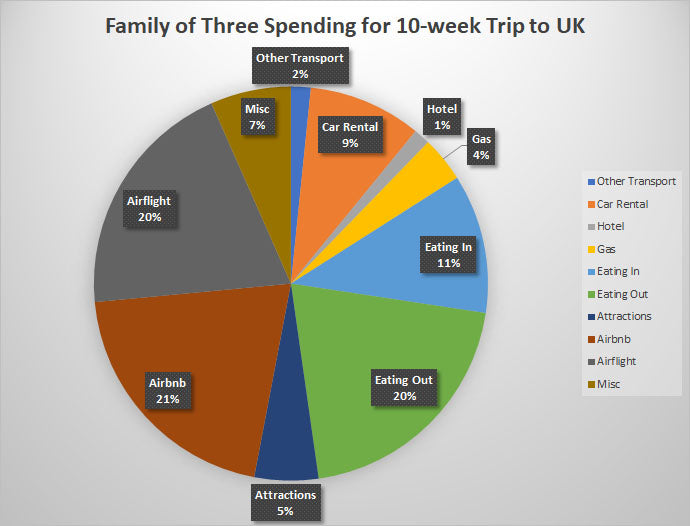 Expenses for a Ten Week Trip to the UK - A Life Redesigned