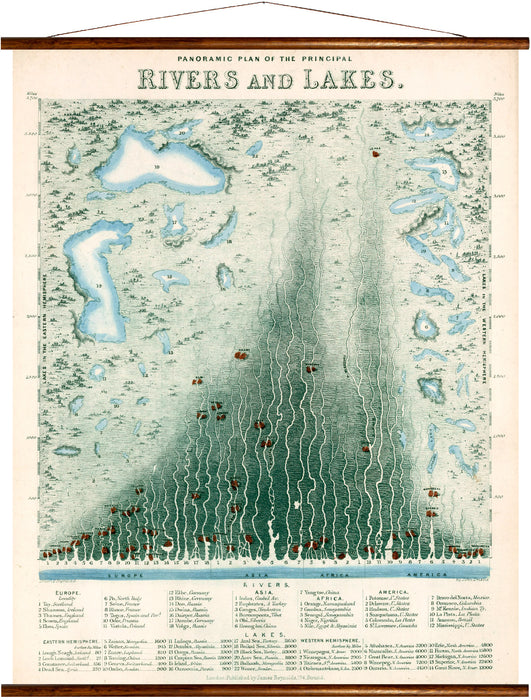 Panoramic plan of the principal lakes and rivers, reprint on linen - Josef und Josefine