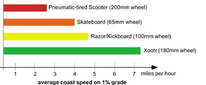 Xootr Wheel Speed Comparion Chart