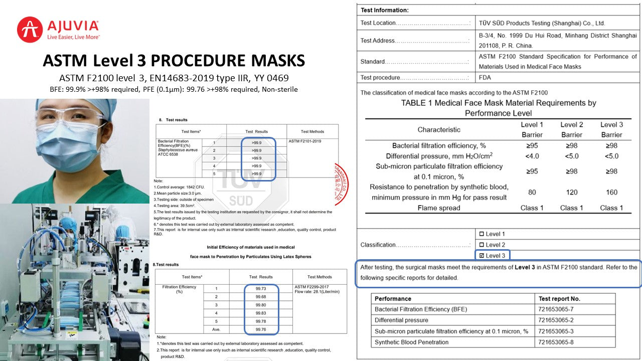ASTM-Level-3-EN-14683-Type-IIR-Procedure-Earloop-Masks