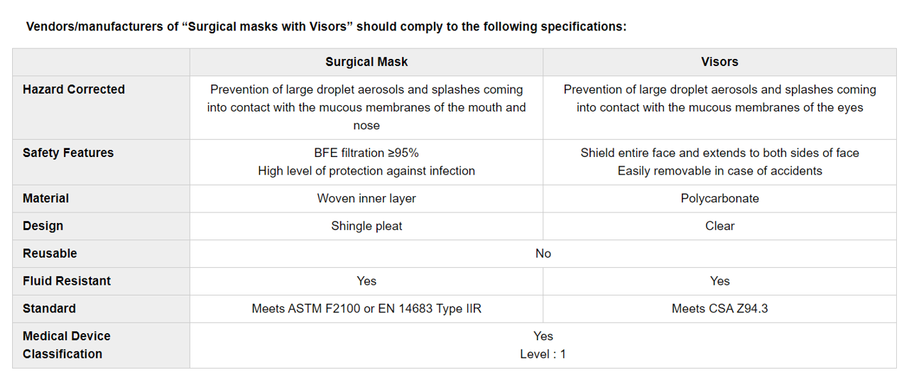 CSA Z94 Face Shield and Goggle Standard