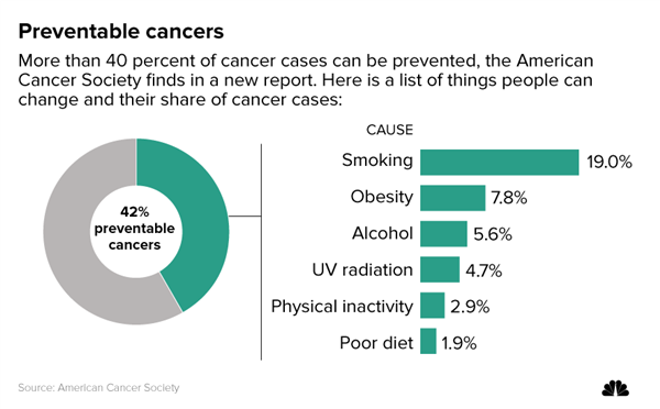 Fresh look at cancer shows smoking, obesity top causes