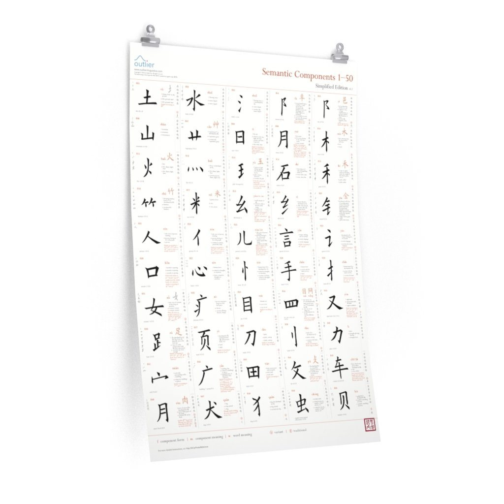 Chinese Character Semantic Components Poster 1 (English, Simplified) Poster Printify 24″ × 36″ CG Matt