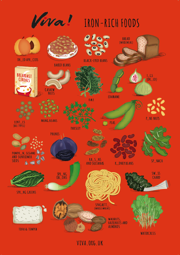 Illustration Iron Nutritional Poster