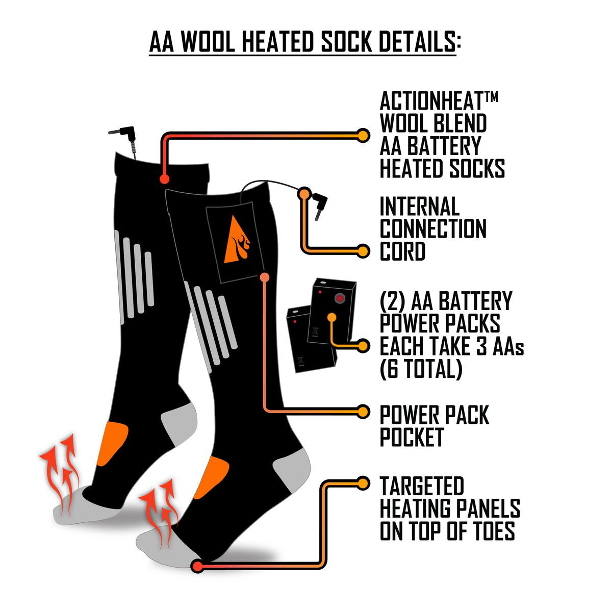 ActionHeat AA Battery Heated Socks - Wool - Right