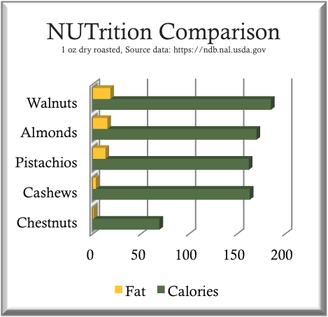Chestnut Nutrition Chart Compared to Other Nuts
