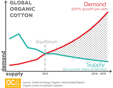 organic cotton declining production every year so fewer sheets bedding and duvets