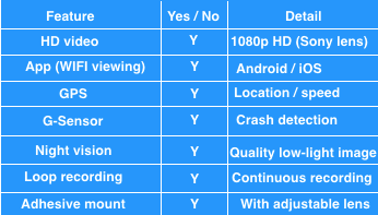 Dash cam feature comparison