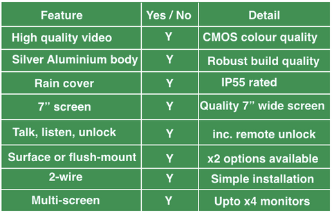 Video door entry specifications