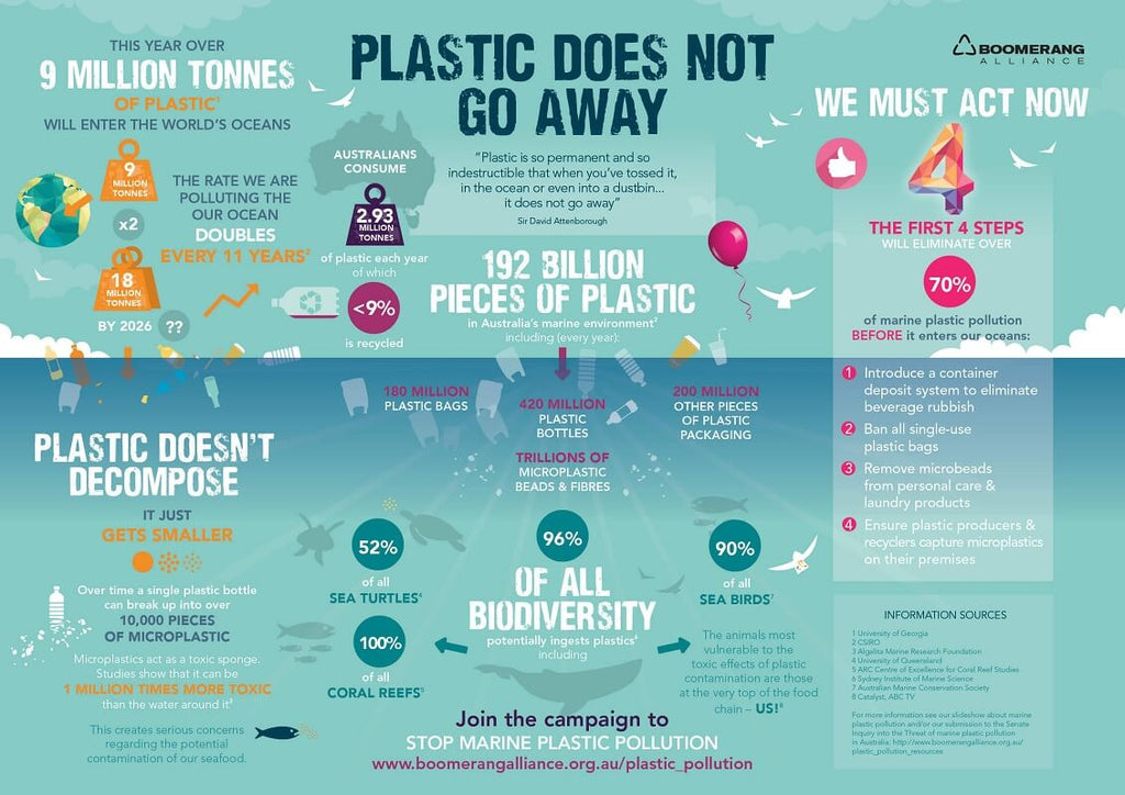 Image result for plastic in water