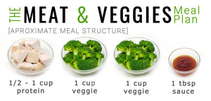 The Meat & Veggies Meal Plan [Regular]