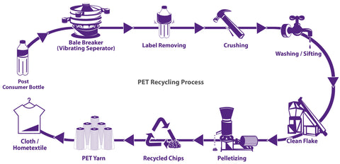 Recycled PET Process