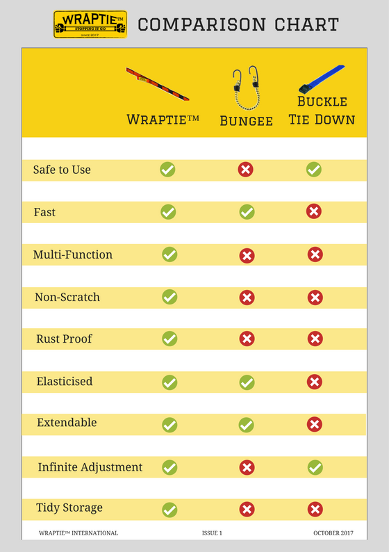 WRAPTIE™ Tie Down Strap Comparison Chart