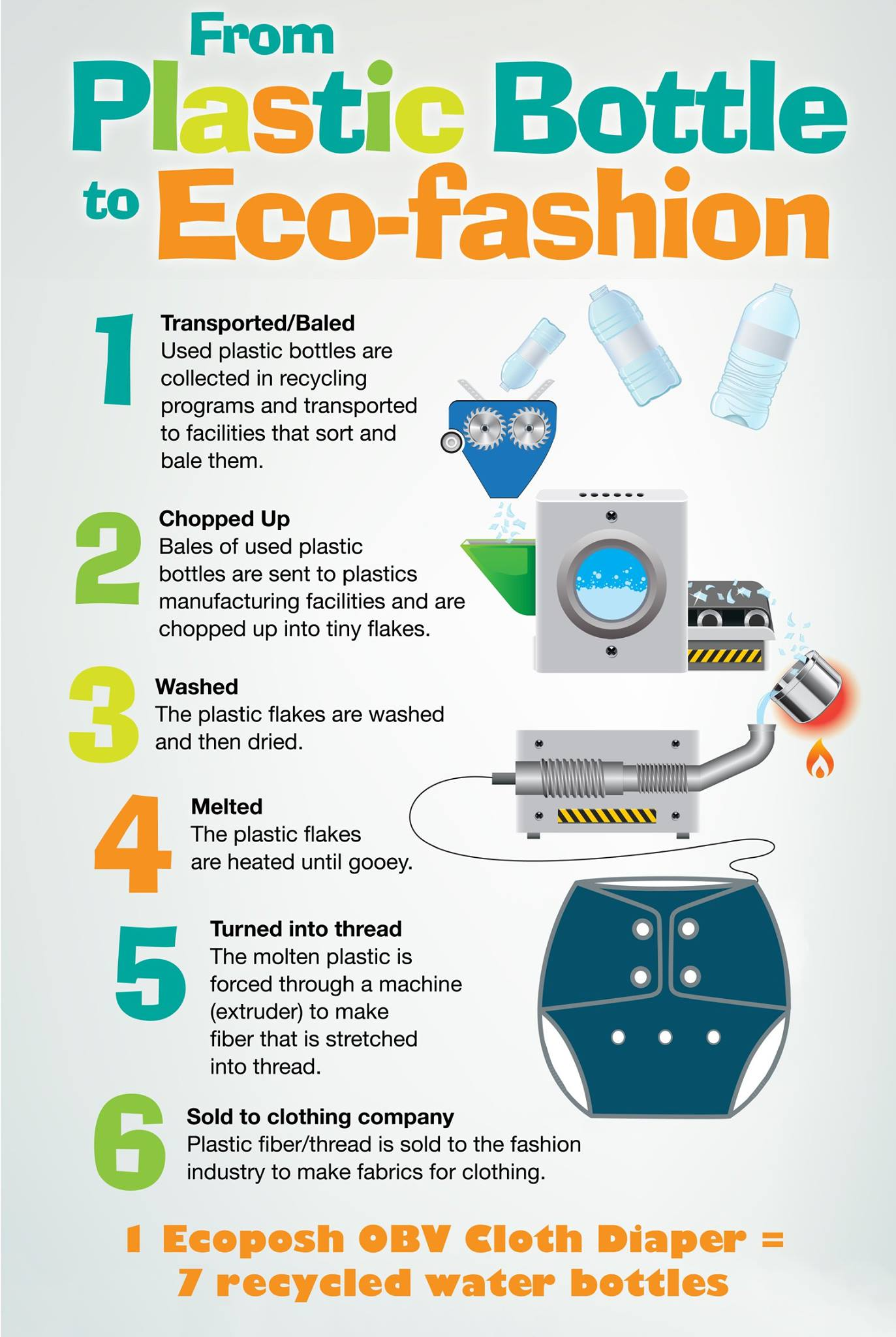 EcoPosh Cloth Diapers