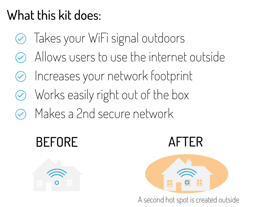 What the outdoor wifi kit does