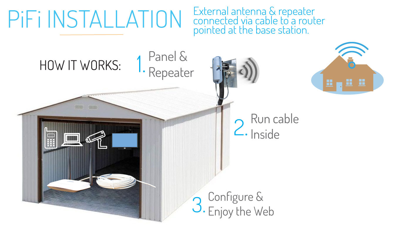 How The PiFi Repeater Works