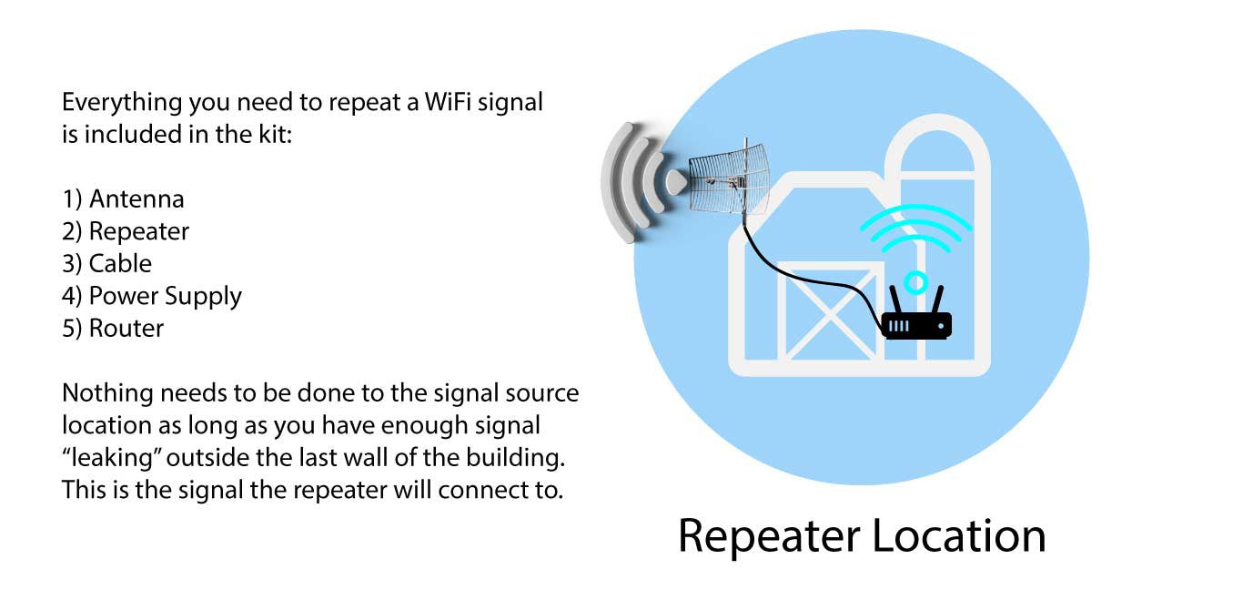 Whats in the simple wifi repeater kit