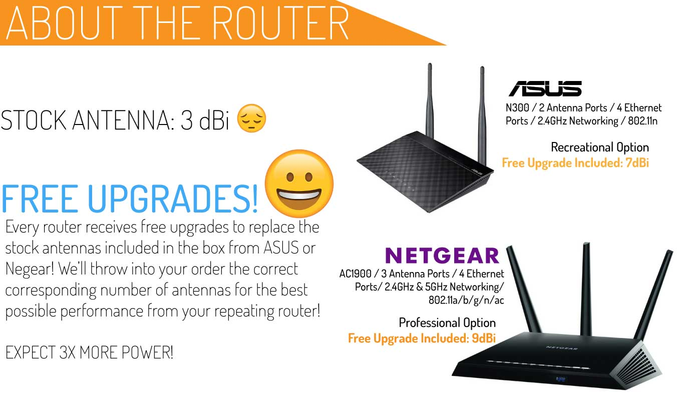 WiFi Repeater Router