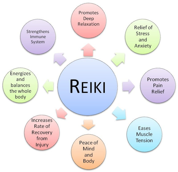 Distance Reiki Session