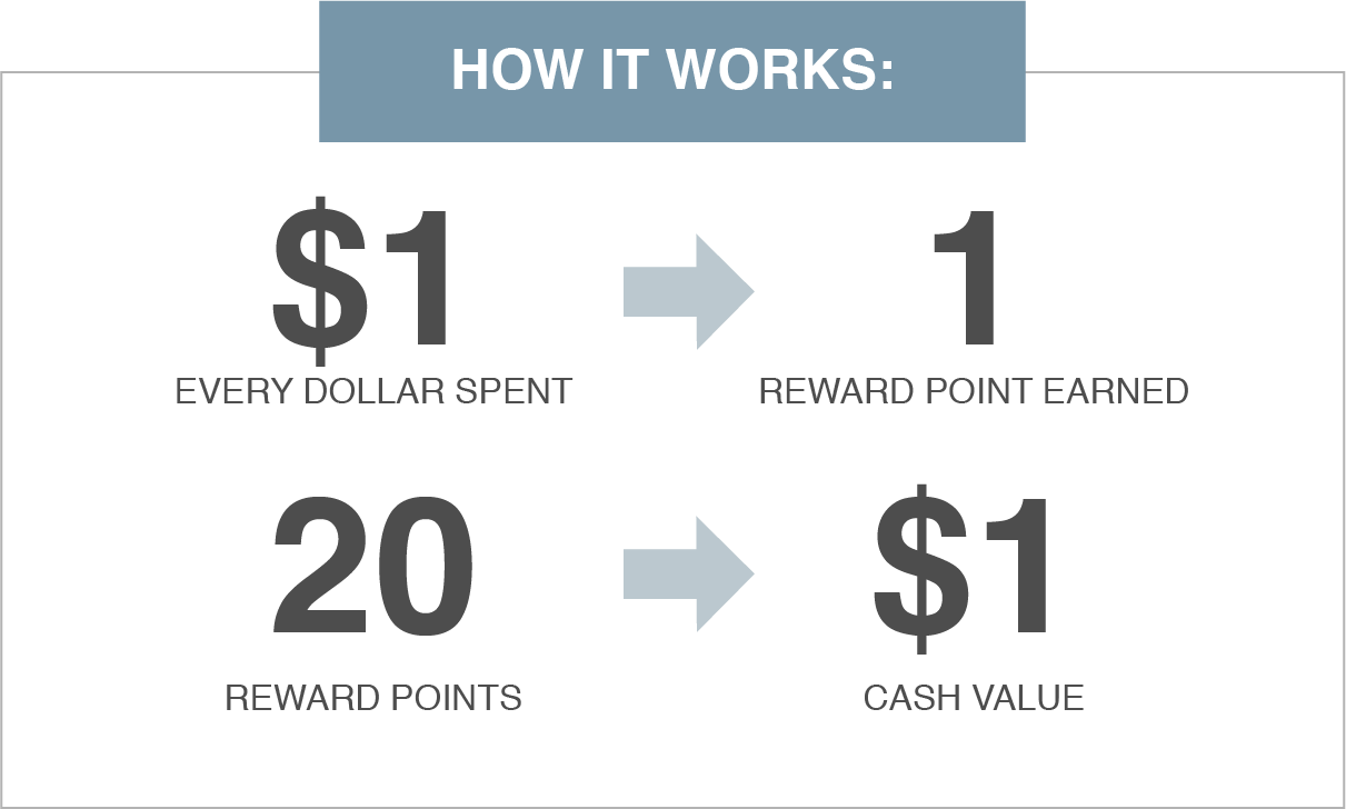 $1 = 1 reward point earned, 20 reward points = $1 cash value