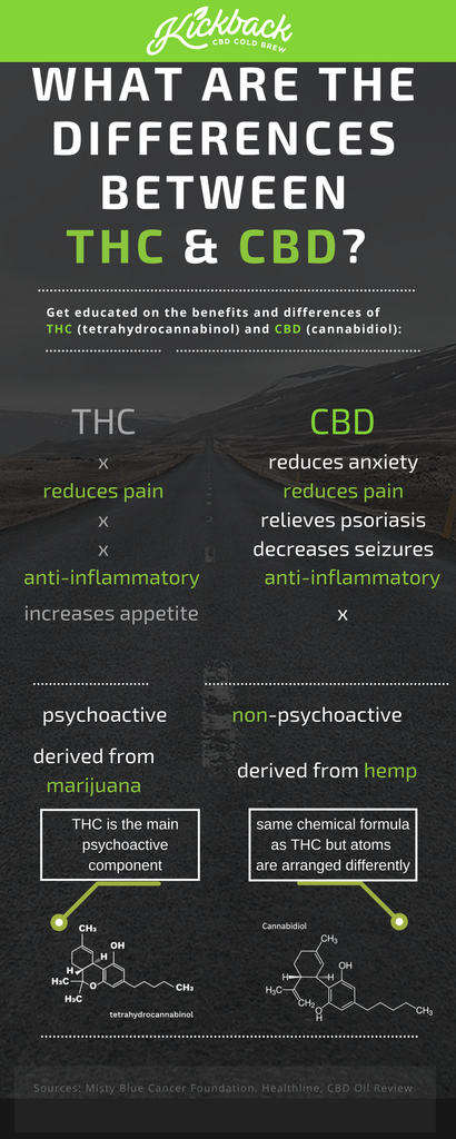 CBD versus THC differences and benefits