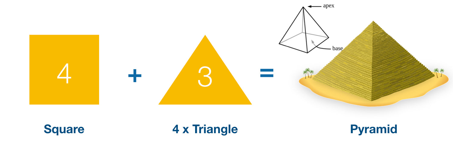 Geometry of Pyramid