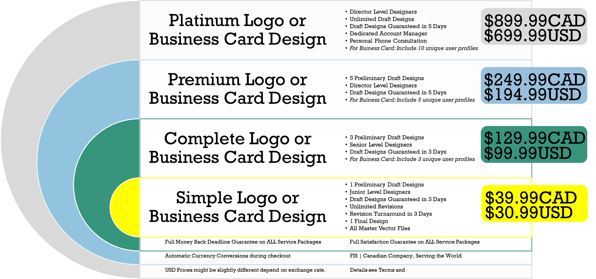All business card design packages foundinshanghai found in shanghai brings you professional business card designs at amazing prices remember to check out the add on options if you want to have more than reheart Images
