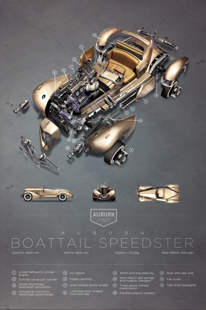 auburn-boattail-speedster-exploded-view-poster