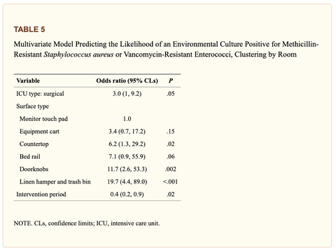 Multivariate Model Predicting the Likelihood of an Environmental Culture Positive for Methicillin-Resistant Staphylococcus aureus or Vancomycin-Resistant Enterococci, Clustering by Room