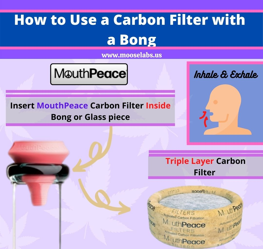 how to use a bong carbon filter with a bong