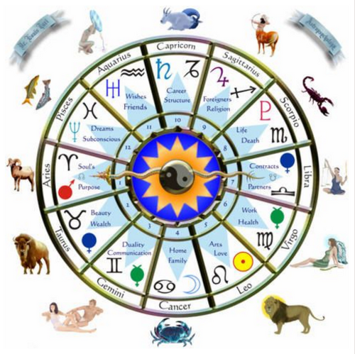 Sidereal Astrology Natal Chart Reading
