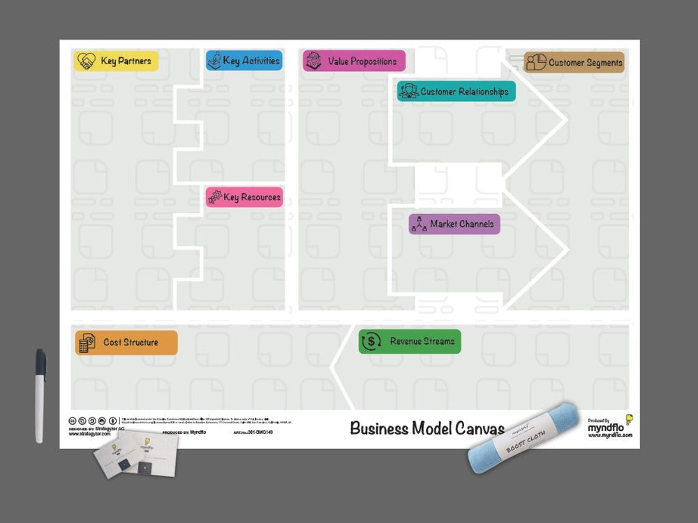 Giant Business Model Canvas Chart Static Cling