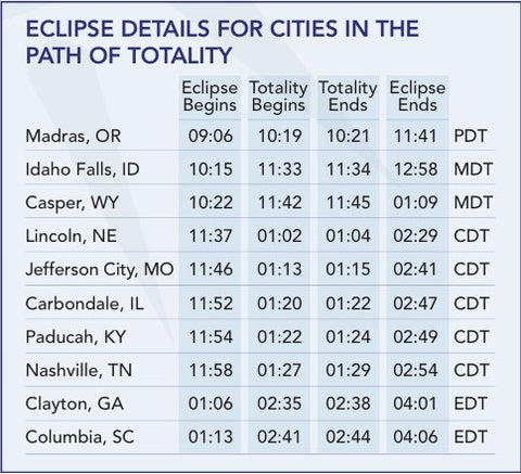 August 21 2017 Solar Eclipse Information Mile High Astronomy