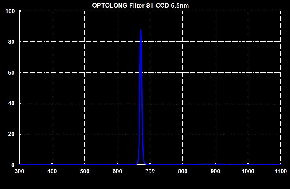 Optolong SII-CCD 6.5nm Deep Sky Imaging Filter – Mile High Astronomy