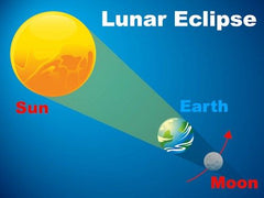The Gemini Full Moon on Monday, November 30, 2020, is a lunar eclipse..