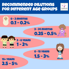 children dilution chart