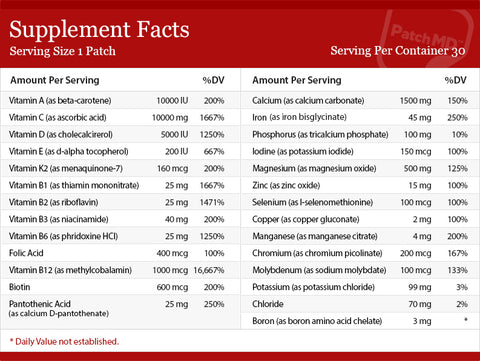 PatchMD Multivitamin nutrition facts.