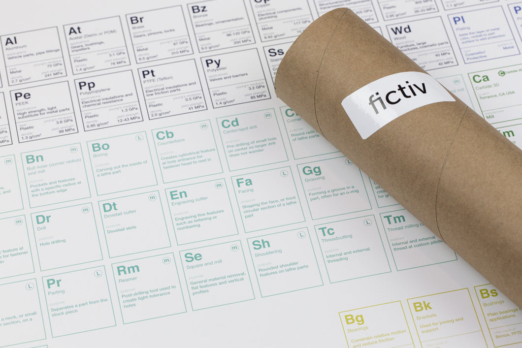 CNC Periodic Table of Elements Poster