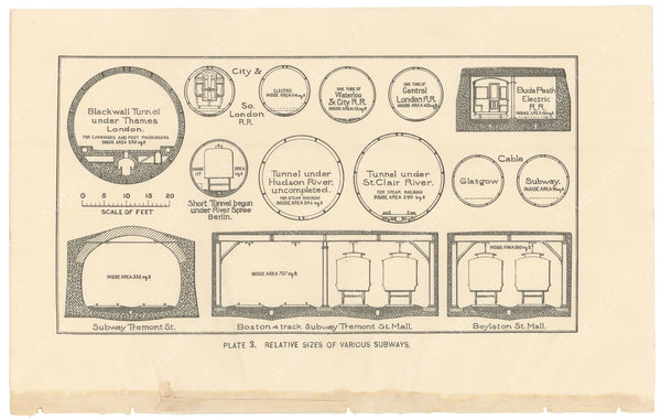BTC Annual Report 02, 1896 Plate 03: Relative Sizes of Various Subways