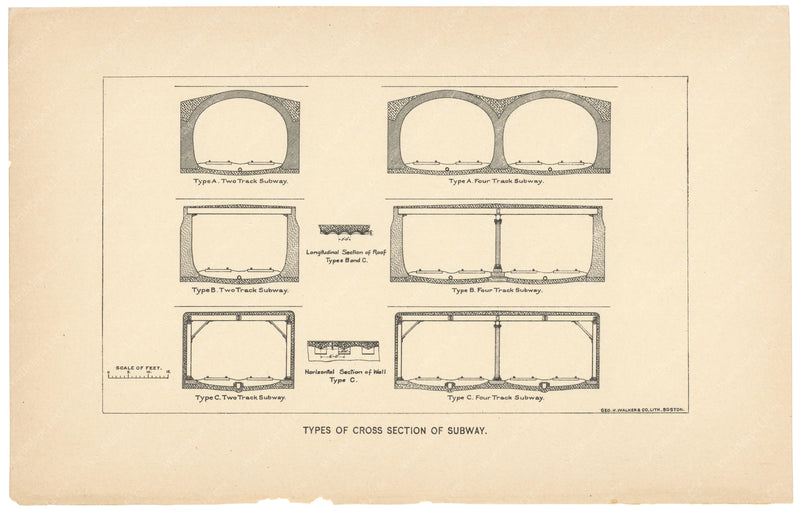 BTC Annual Report 01, 1895: Types of Cross Section of Subway