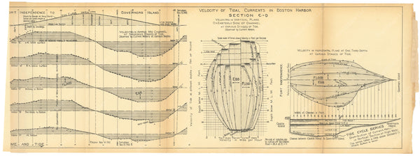 Charles River Dam Report 1903: Boston Harbor Tidal Currents C-D
