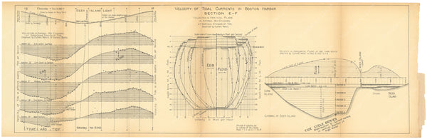 Charles River Dam Report 1903: Boston Harbor Tidal Currents E-F